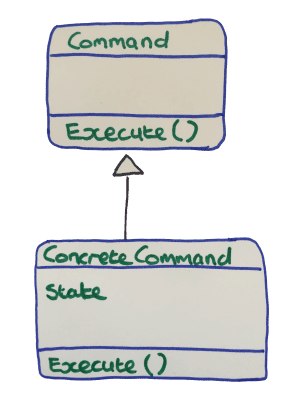 Command Pattern UML
